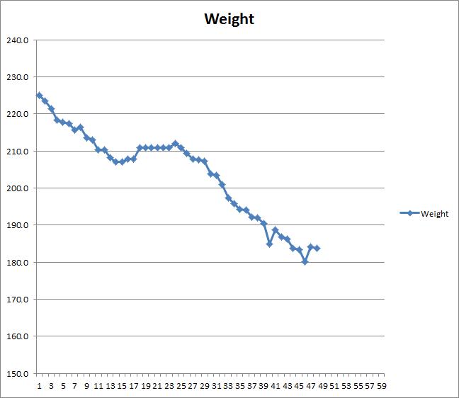Chart: Heyer Weight Tracking